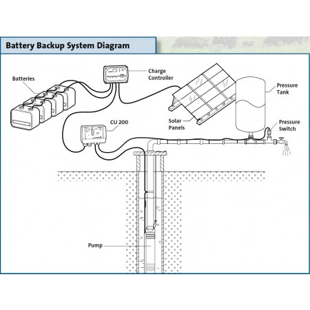 battbkupsysdiag_1 solar submersible water pumping kit with battery backup grundfos grundfos sqflex wiring diagram at readyjetset.co